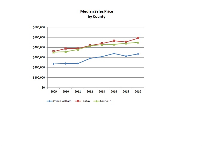 Median Sales Price By County