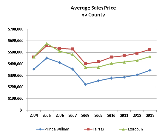 Graph of Yearly Average Sales by County